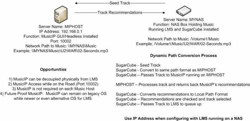 SugarCube Dynamic Path Conversion